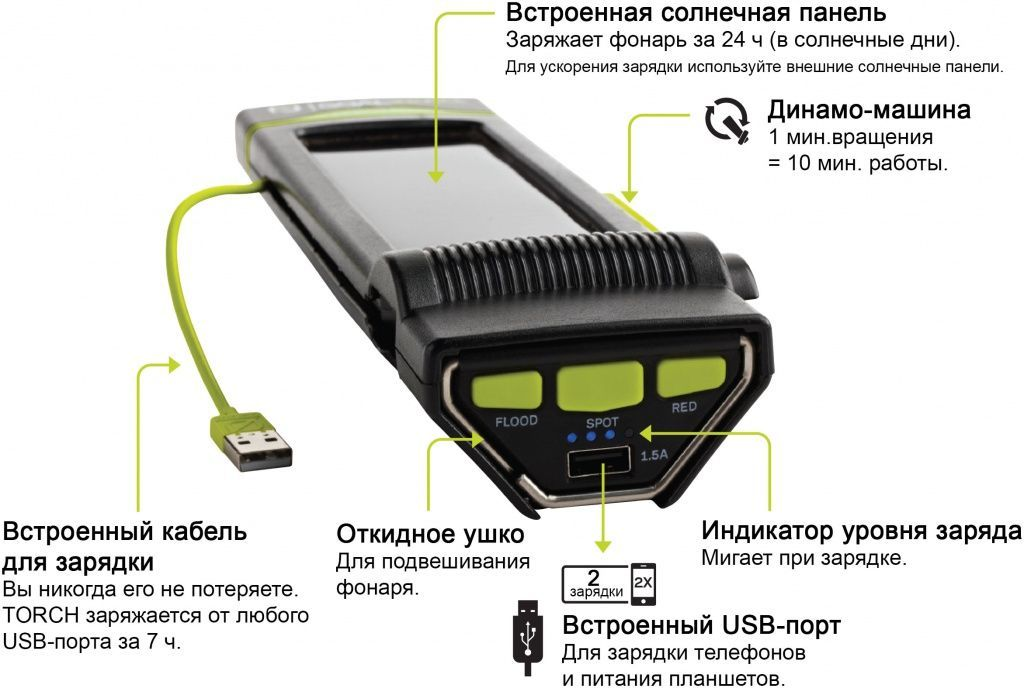 Torch 250. Элементы